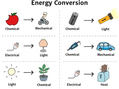 energy conversion diagram