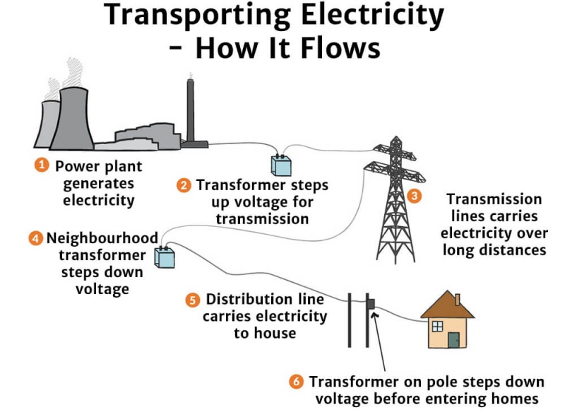 How it Flows from Power Stations to Us - Knowledge Bank - Solar Schools