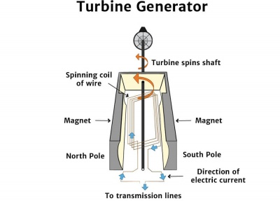 Turbine Generator Diagram