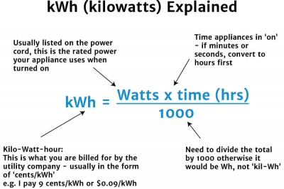 kWh Explained Diagram
