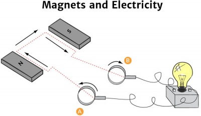 Magnets and Electricity - Knowledge Bank - Solar Schools