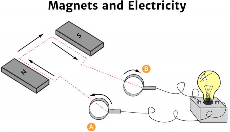 Magnets And Electricity - Knowledge Bank