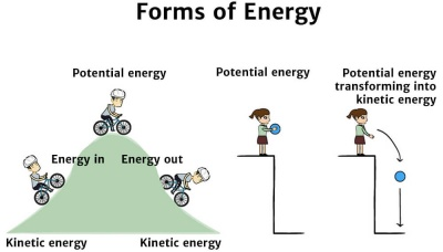 Energy Forms Diagram