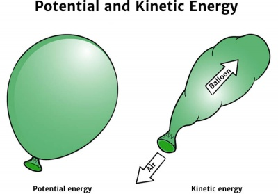 Potential and Kinetic Diagram