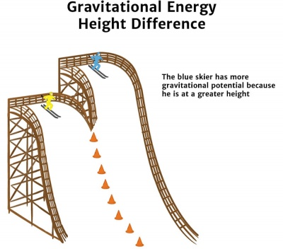 Potential Energy Height Diagram