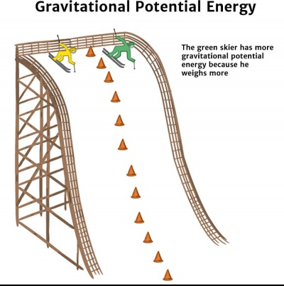 Potential Energy Weight Diagram