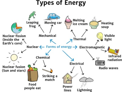 Types of Energy - Knowledge Bank - Solar Schools