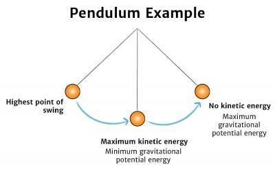 Diagrama de la horquilla de Newton