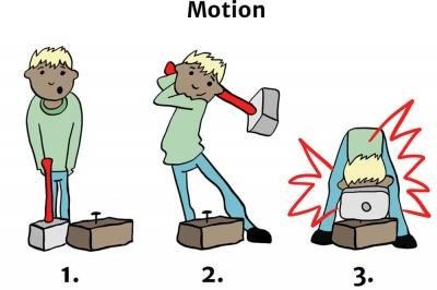 Diagrama de energía de movimiento