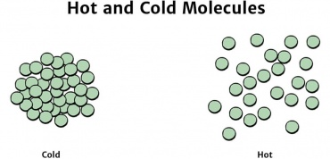 Hot and cold molecules.