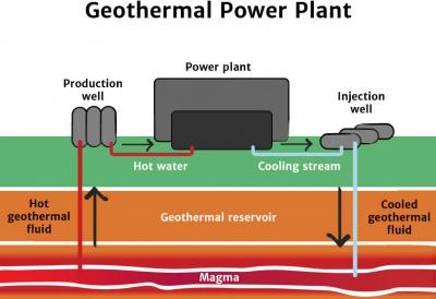 Diagrama de planta de energía geotérmica