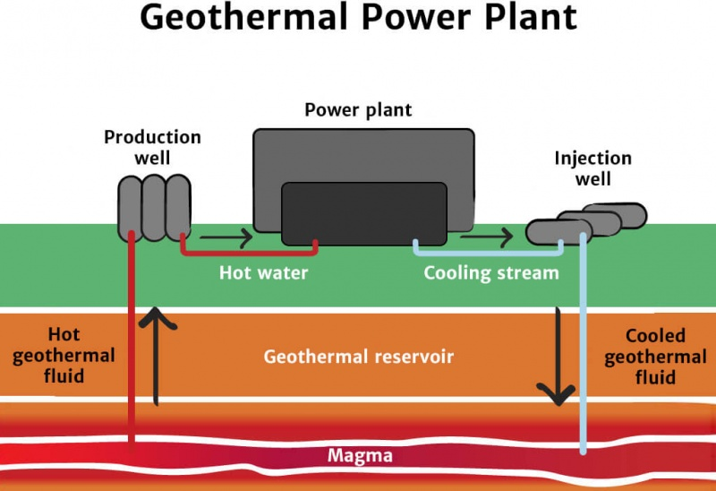 Geothermal Energy Knowledge Bank Solar Schools