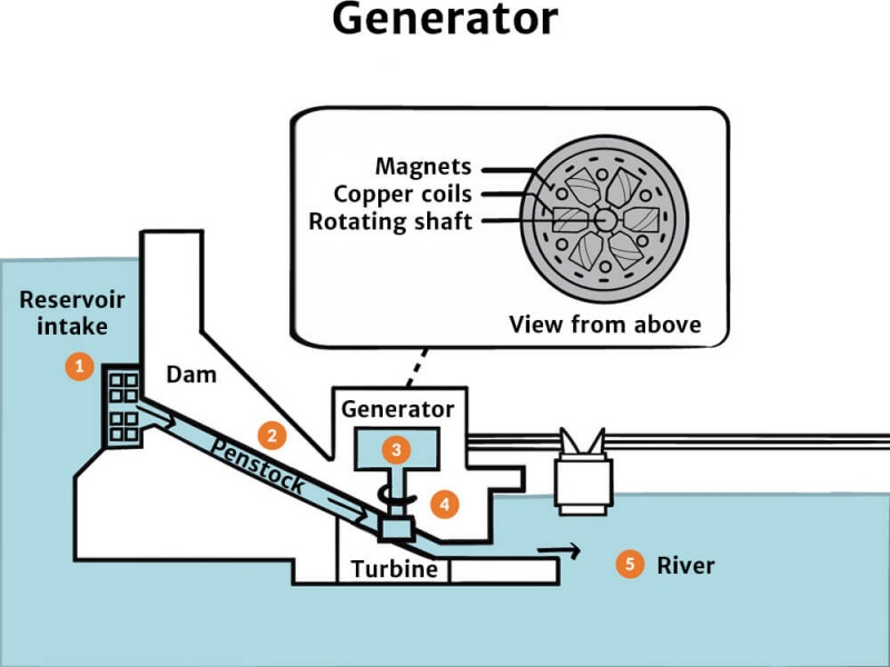 Hydropower knowledge bank solar schools hydropower generator diagram moving water publicscrutiny Image collections