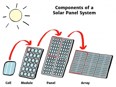 How a PV Cell Works Diagram