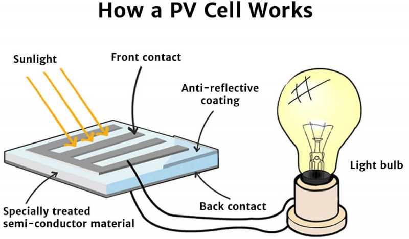 how to build a solar cell pdf
