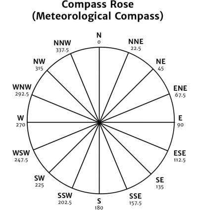 Meteorological Compass